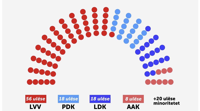 Nëse zgjedhjet do të mbaheshin në qershor: LVV 56 deputetë, PDK 18, LDK 18 dhe AAK 8