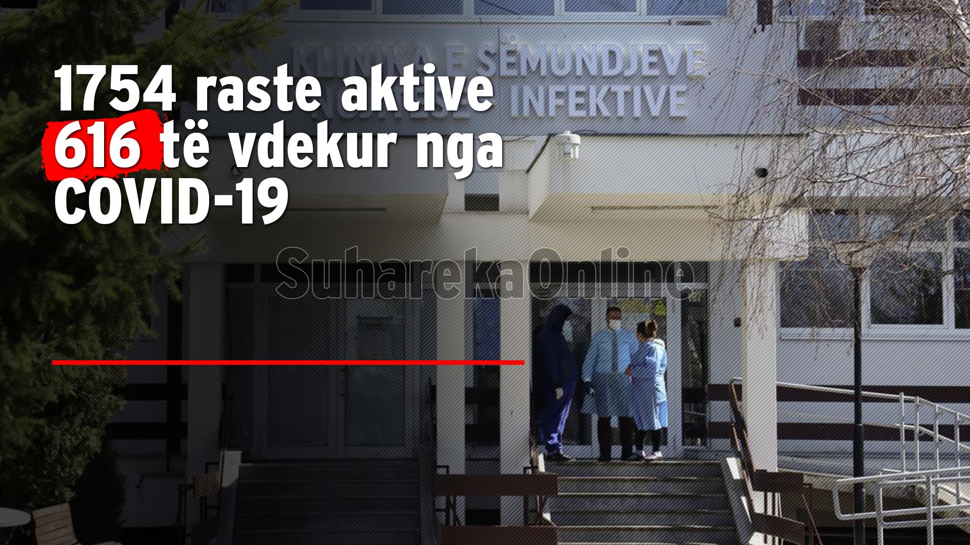 Deri më sot në Kosovë për COVID-19 u testuan rreth 64 mijë persona