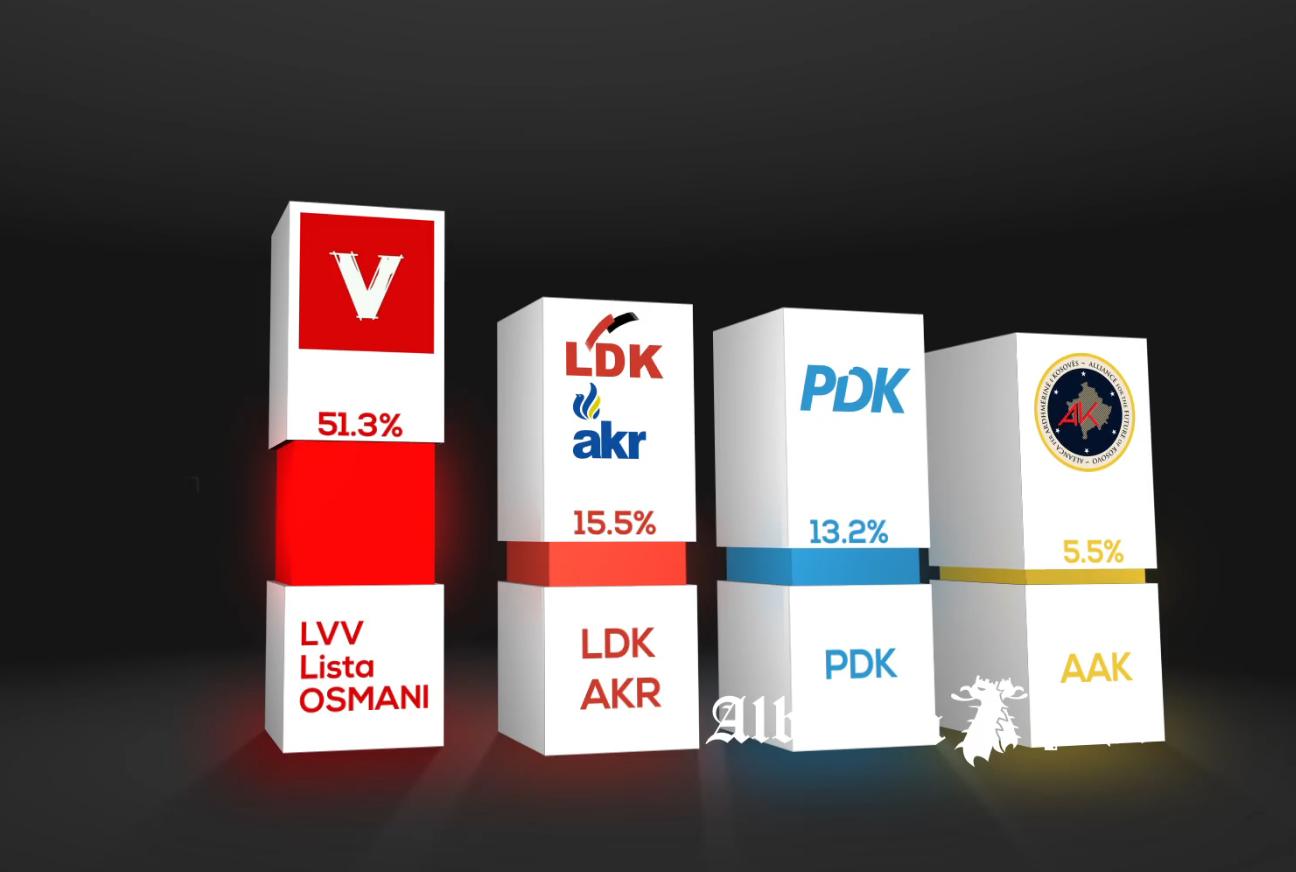 Sondazhi i Baton Haxhiut: LVV 51,3%, LDK 15,5%, PDK 13,2%, AAK 5,5%, Nisma 1.8%