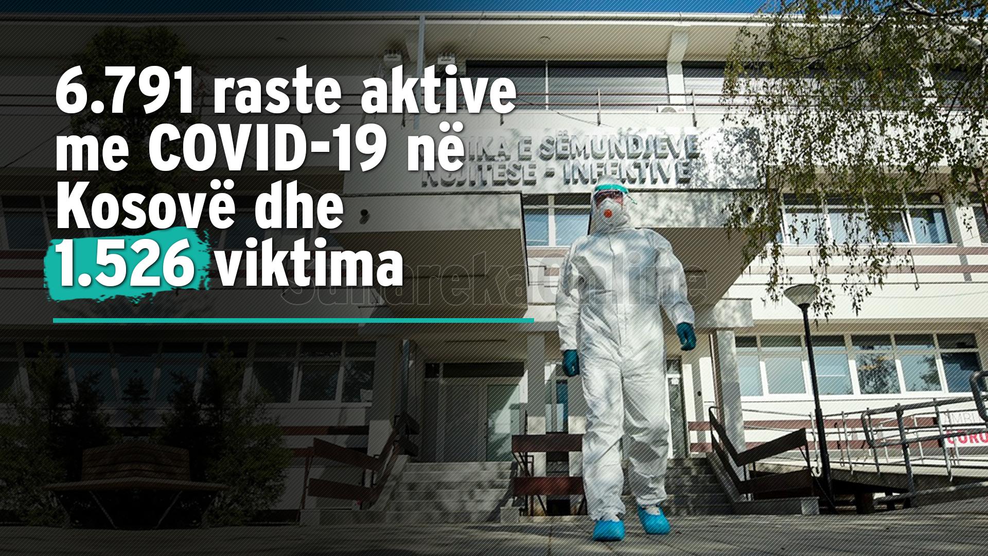 Mbi 54 mijë të shëruar nga COVID-19 në Kosovë